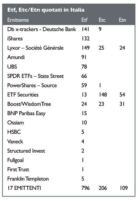 f69cbc0674 Con la quotazione di 17 nuovi Etf, a fine gennaio gli strumenti quotati su  Etfplus, il segmento di Borsa Italiana dedicato agli exchange-traded  product e ai ...